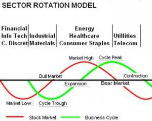 Sector Rotation Model Sam Stovall S&P 500