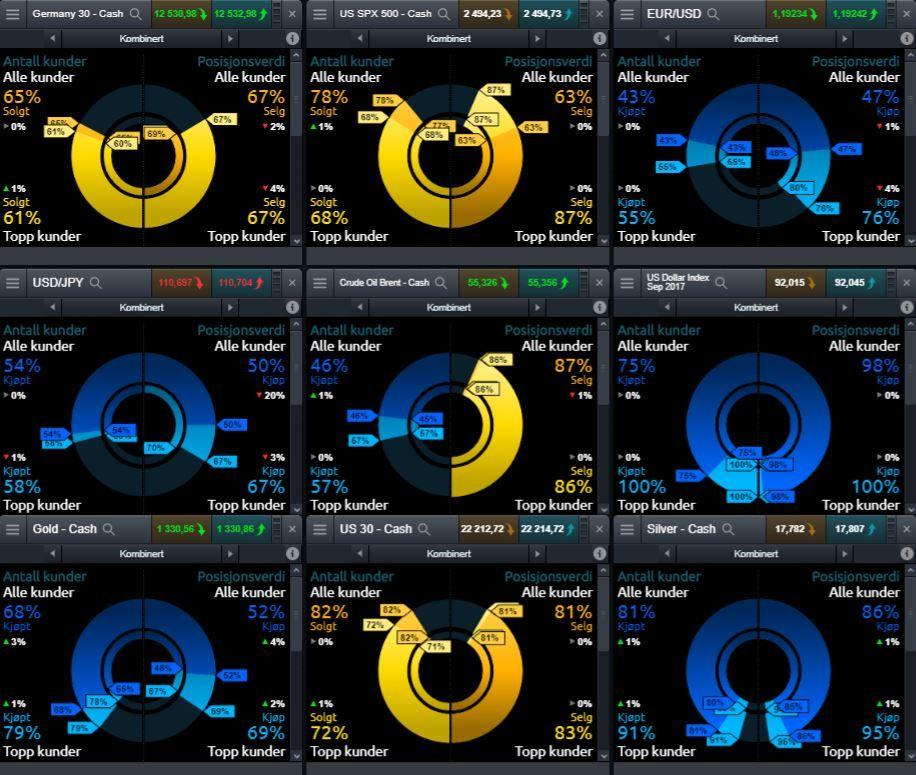 Cmc Markets Demokonto