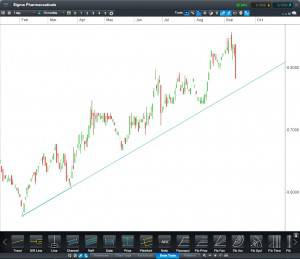 Sigma Pharmaceuticals CFD Daily