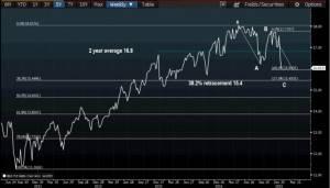 US S&P 500 Forward PE Source: Bloomberg