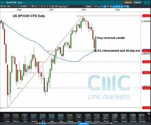 US SPX CFD Daily Click to Enlarge