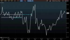S&P 500 Forward PE Source: Bloomberg