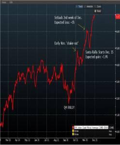 Santa Rally Chart Source: Bloomberg