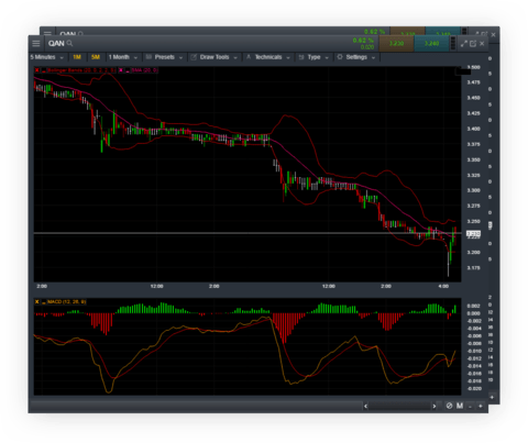 Stockbroking Pro Platform | Online Trading | CMC Markets