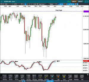 US SPX 500 CFD Weekly Click to Enlarge
