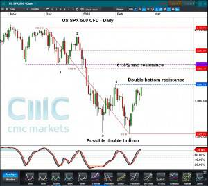 US SPX 500 CFD Daily Click to Enlarge