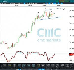 USDJPY CFD 4 hour Click to enlarge