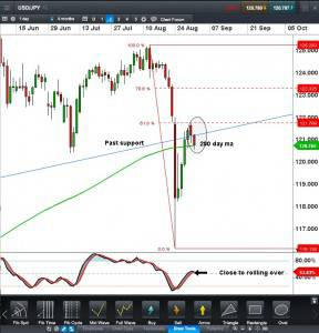 USDJPY CFD Daily