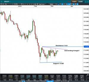 Yen trading range USDJPY Daily