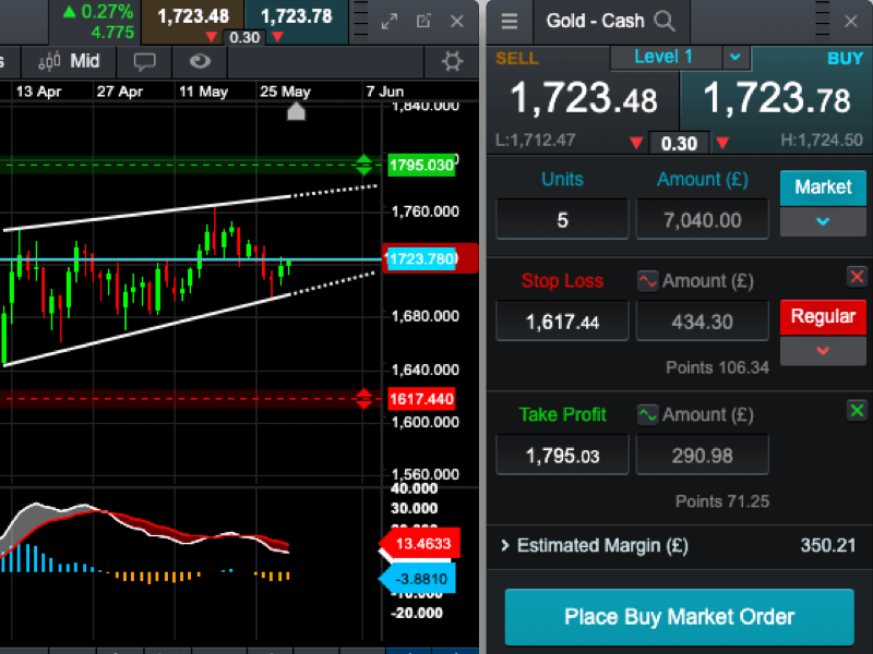 CMC Market's trading platform offers a range of advanced order types
