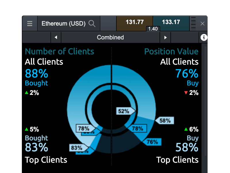 Next generation trading platform includes the client sentiment tool